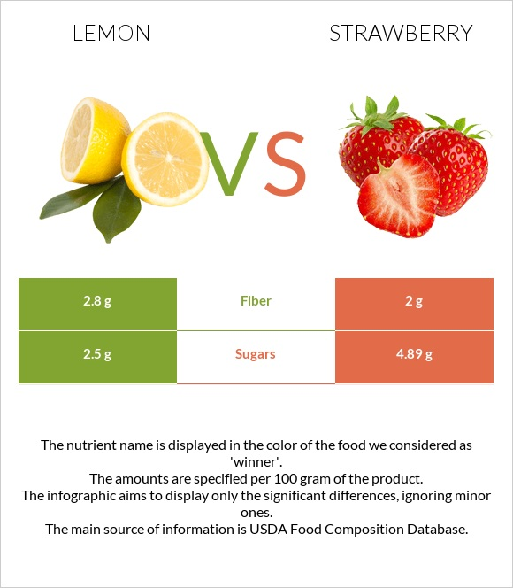Lemon vs Strawberry infographic