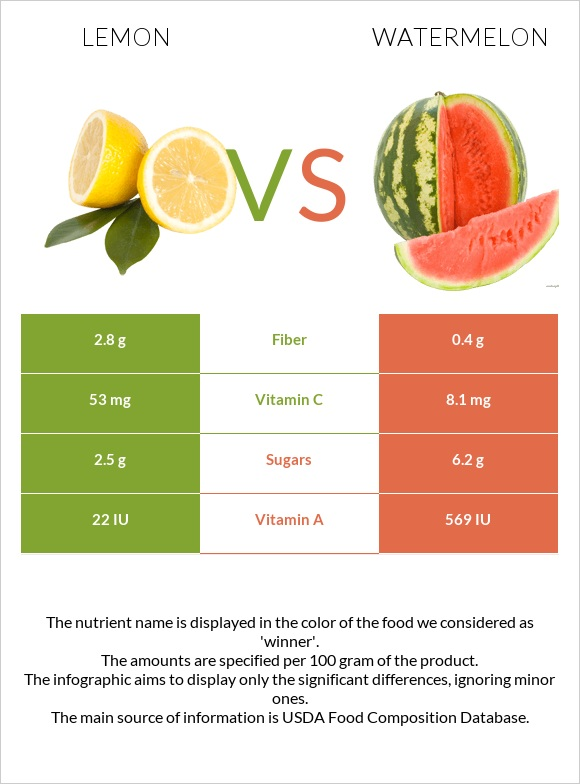 Lemon vs Watermelon infographic