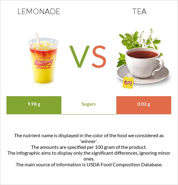 Lemonade vs Tea infographic