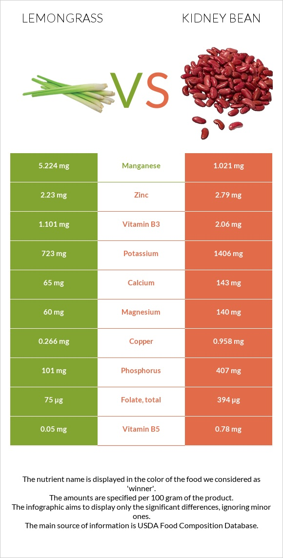Lemongrass vs Kidney bean infographic