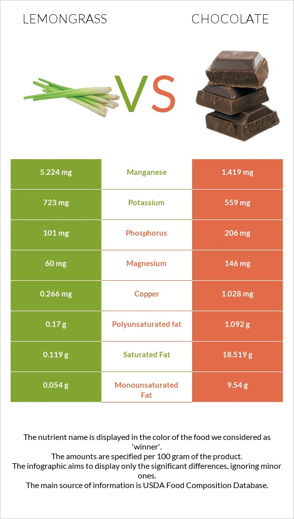Lemongrass vs Chocolate infographic