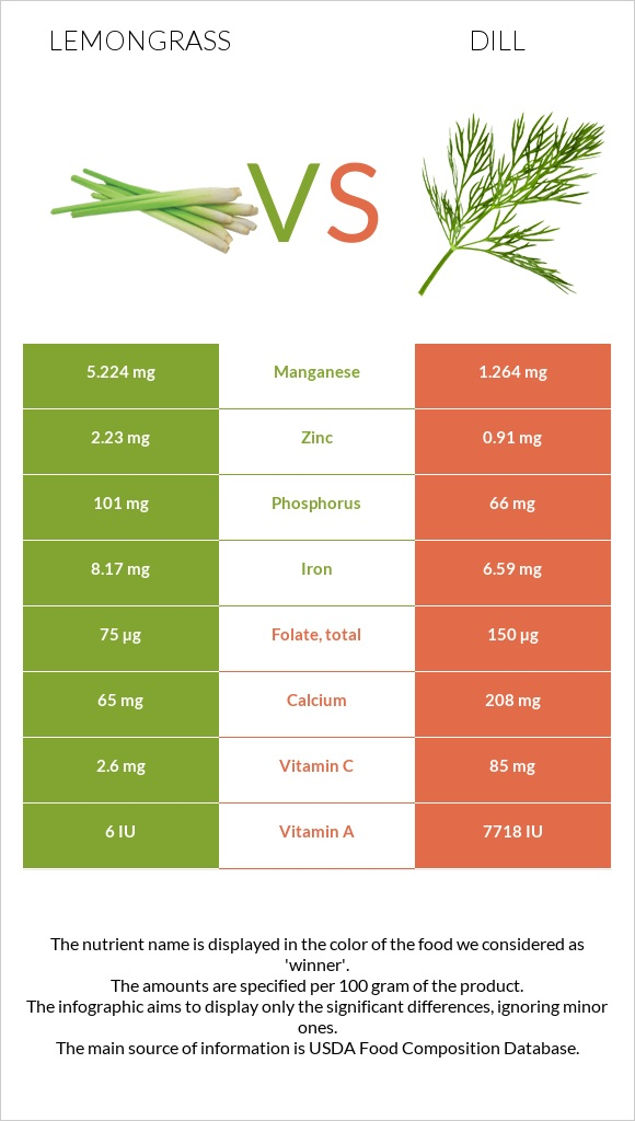 Lemongrass vs Dill infographic
