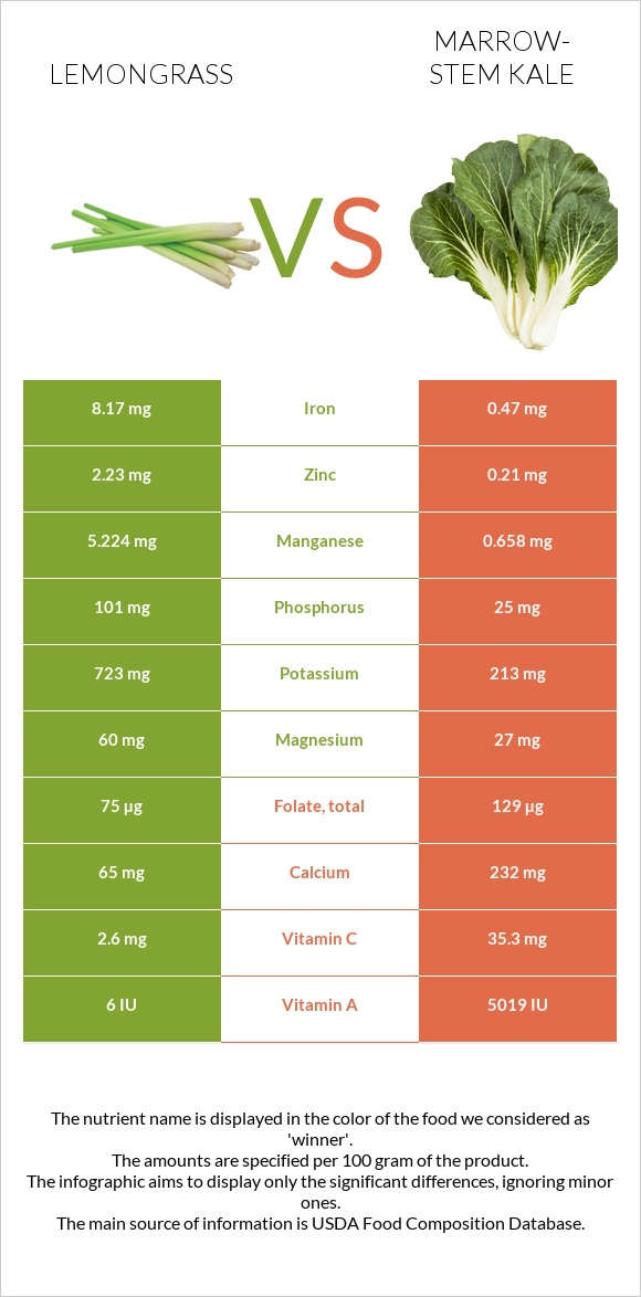 Lemongrass vs Marrow-stem Kale infographic