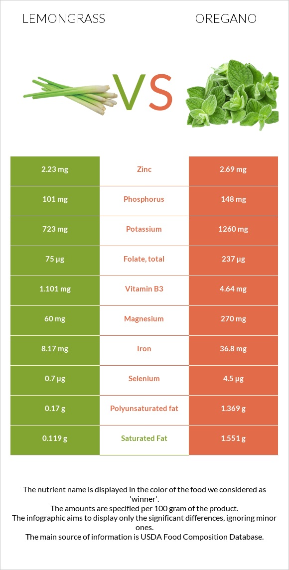 Lemongrass vs Oregano infographic
