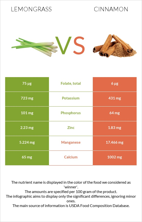 Lemongrass vs Cinnamon infographic