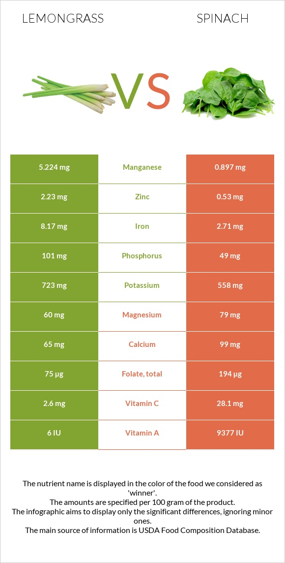Lemongrass vs Spinach infographic