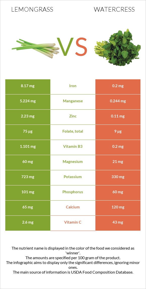 Lemongrass vs Watercress infographic