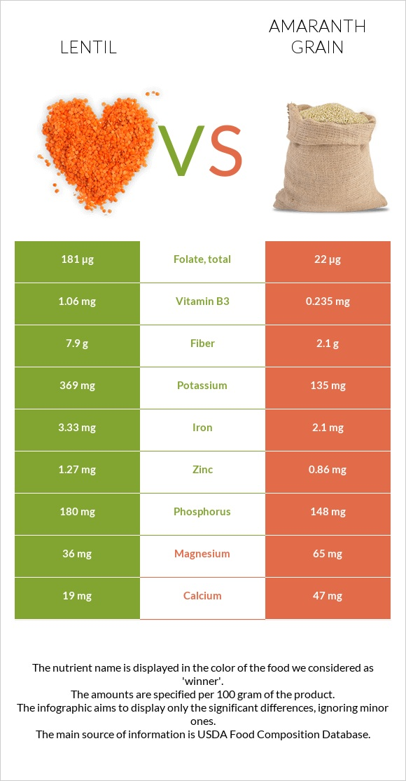 Lentil vs Amaranth grain infographic
