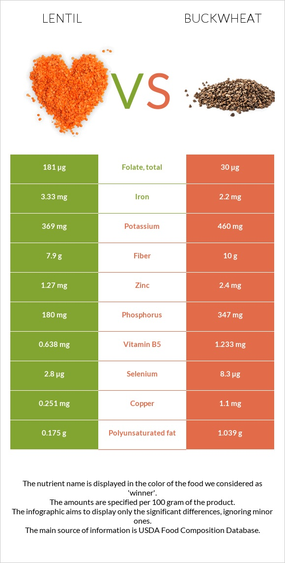 Lentil vs Buckwheat infographic