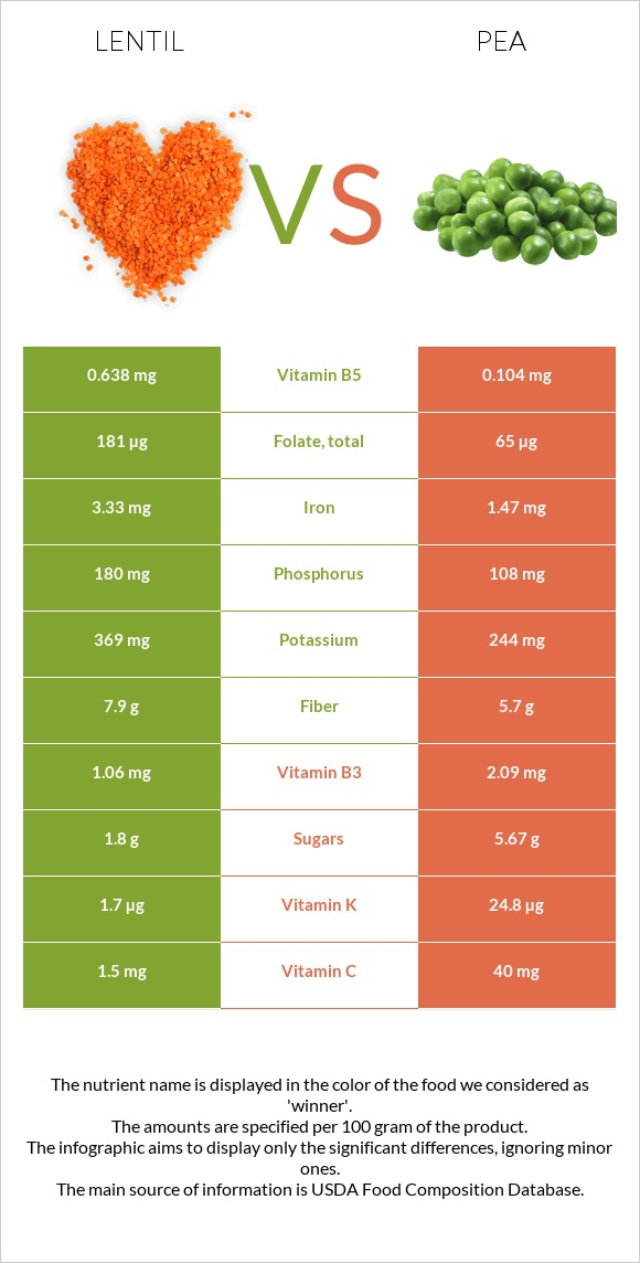 Lentil vs Pea infographic
