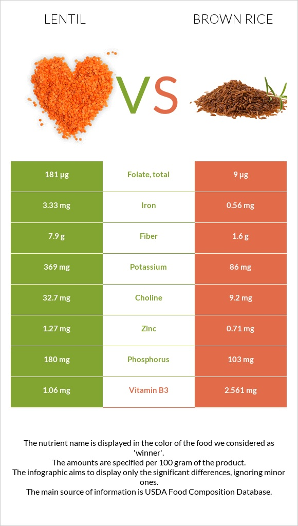 Lentil vs Brown rice infographic