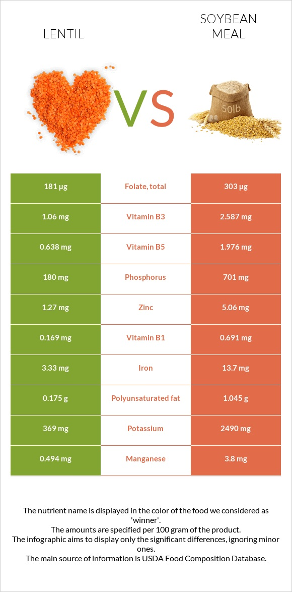 Lentil vs Soybean meal infographic