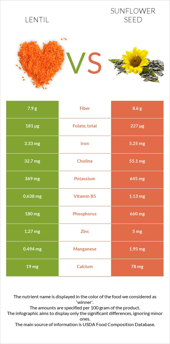 Lentil vs Sunflower seed infographic