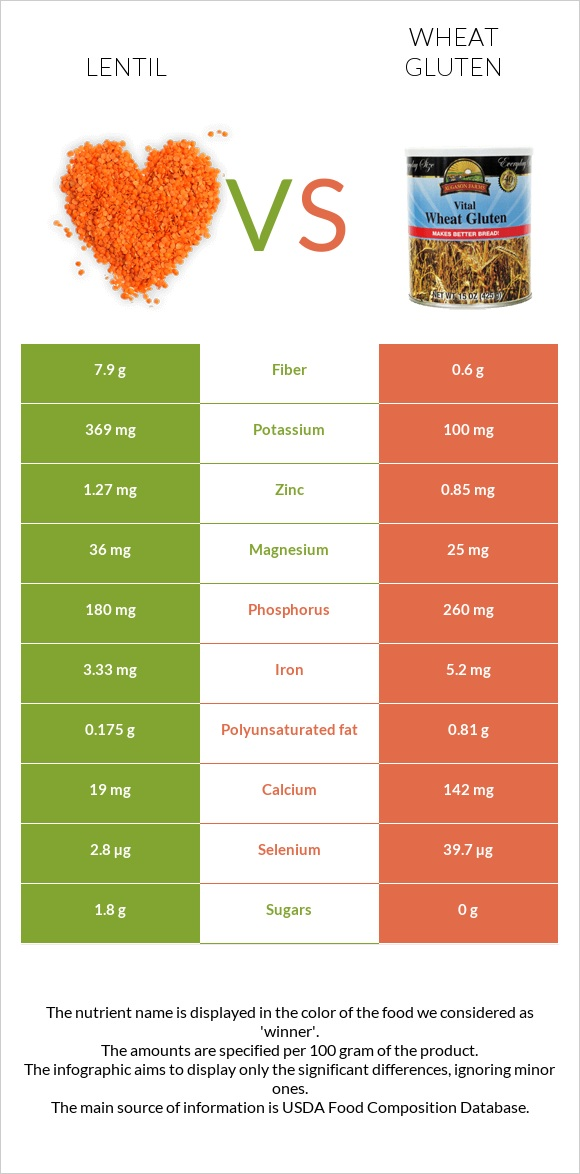 Lentil vs Wheat gluten infographic