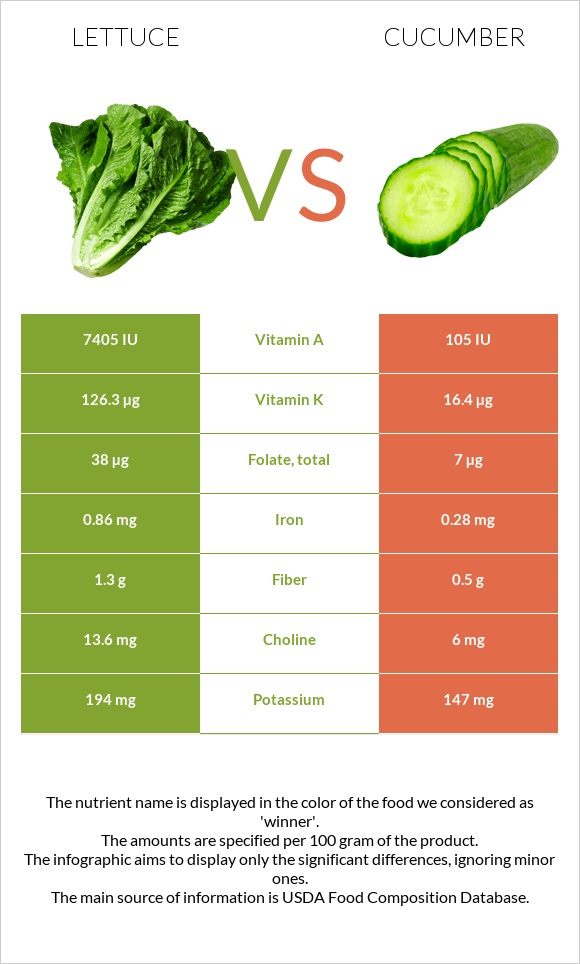 Lettuce vs Cucumber infographic