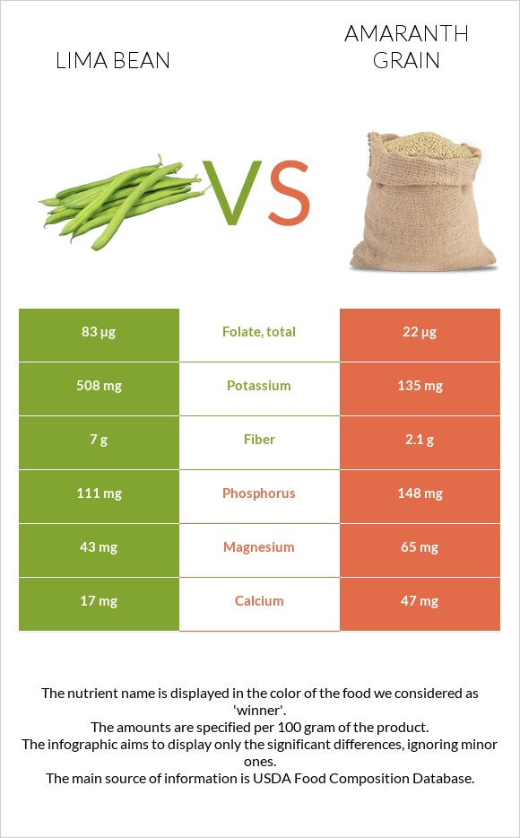 Lima bean vs Amaranth grain infographic