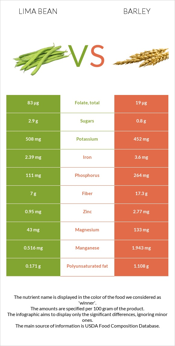 Lima bean vs Barley infographic