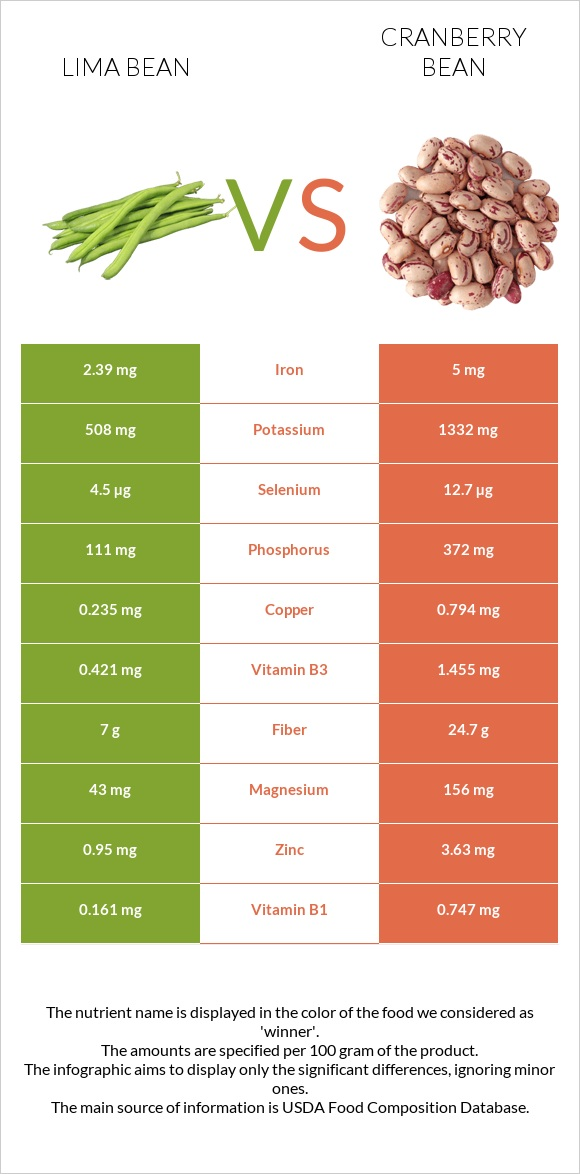 Lima bean vs Cranberry bean infographic