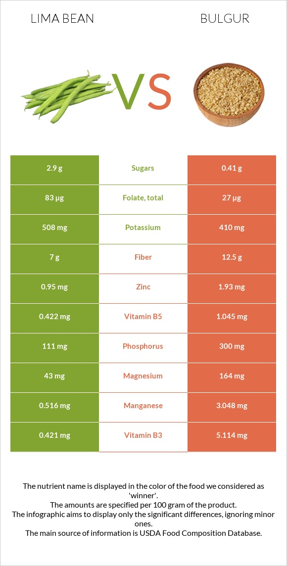 Lima bean vs Bulgur infographic