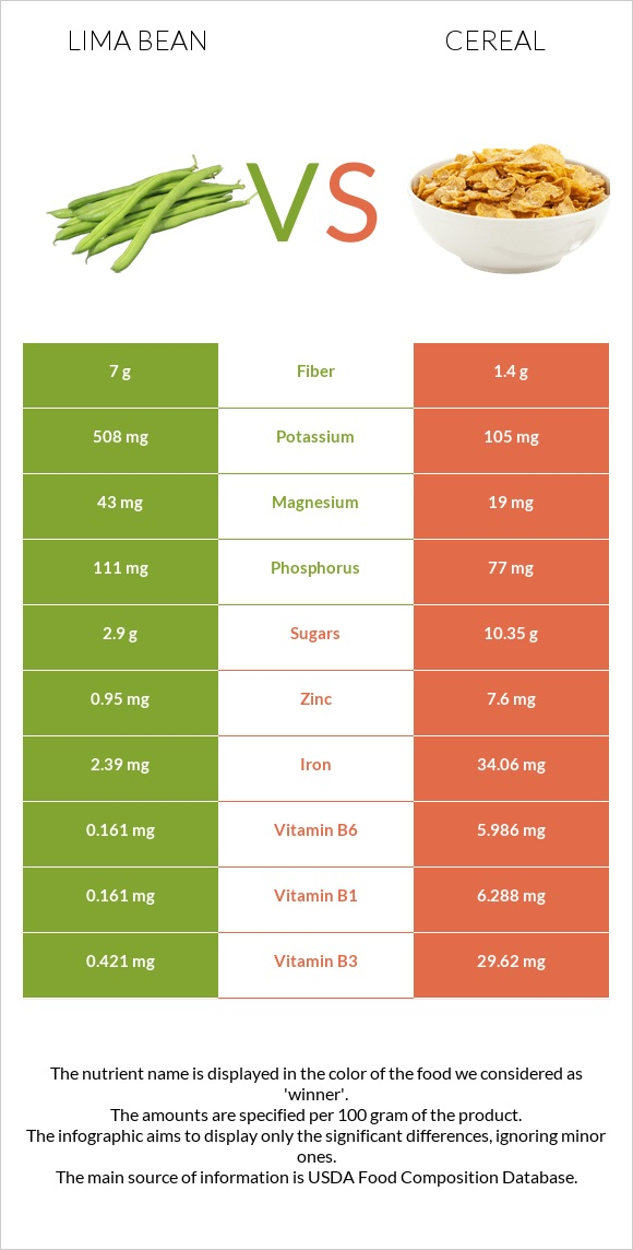 Lima bean vs Cereal infographic