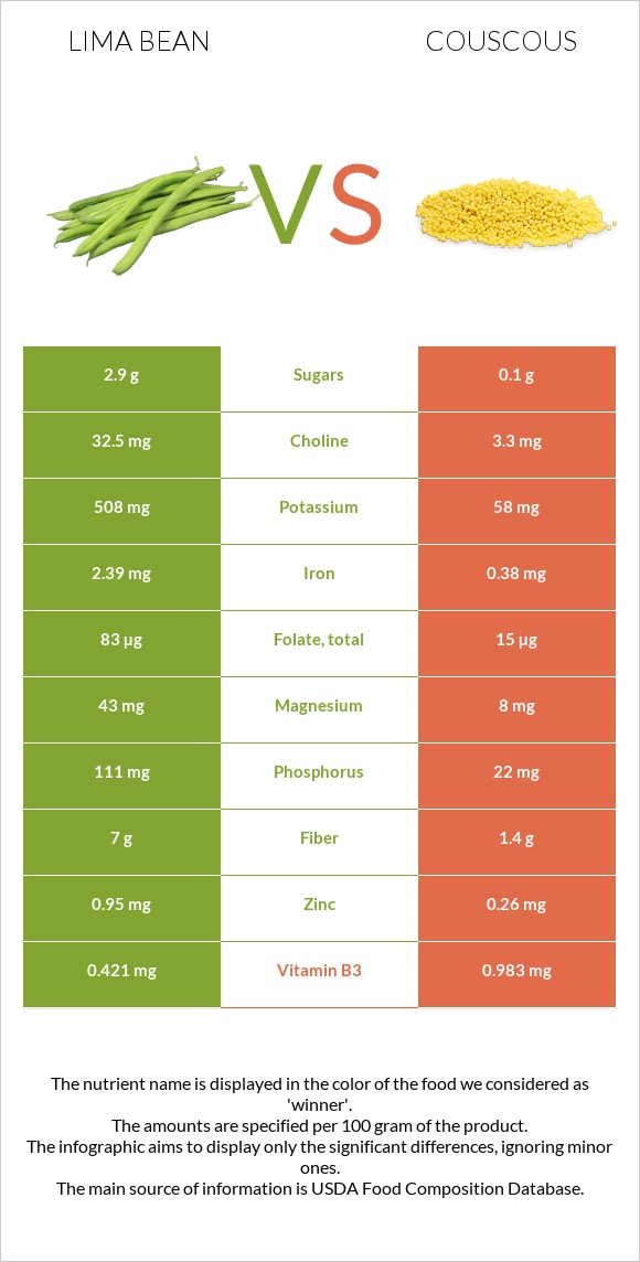 Lima bean vs Couscous infographic
