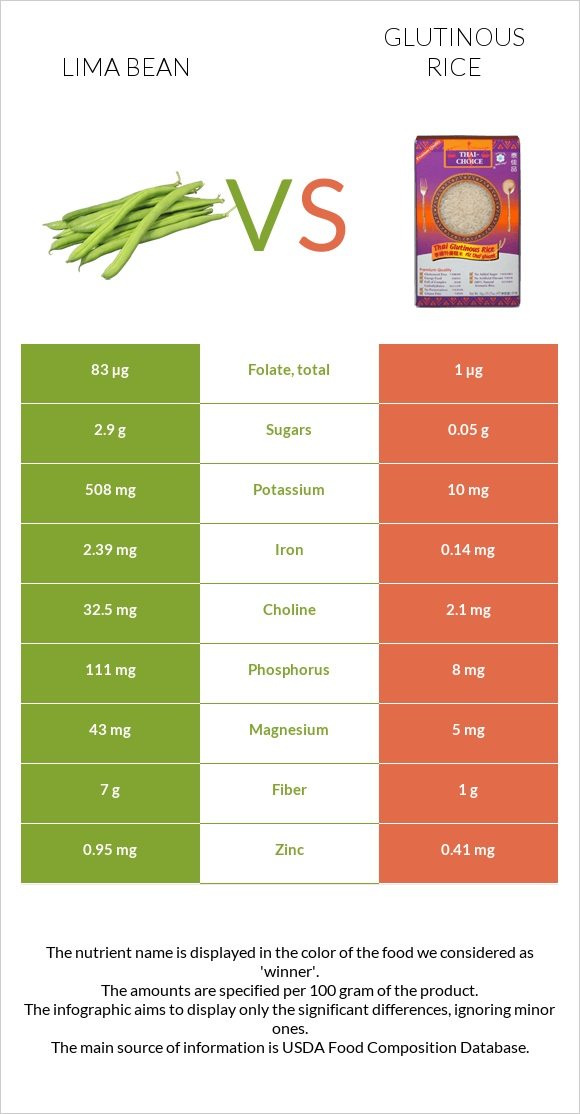 Lima bean vs Glutinous rice infographic