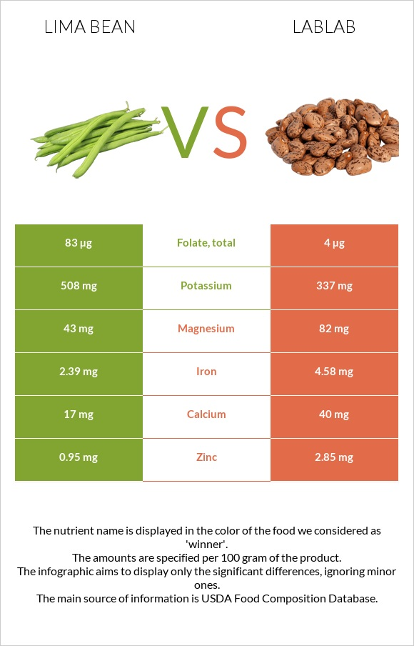 Lima bean vs Lablab infographic