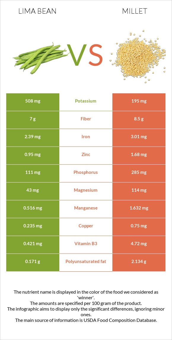 Lima bean vs Millet infographic