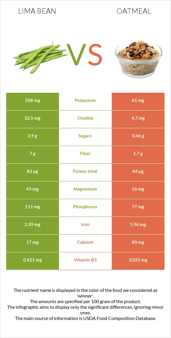 Lima bean vs Oatmeal infographic