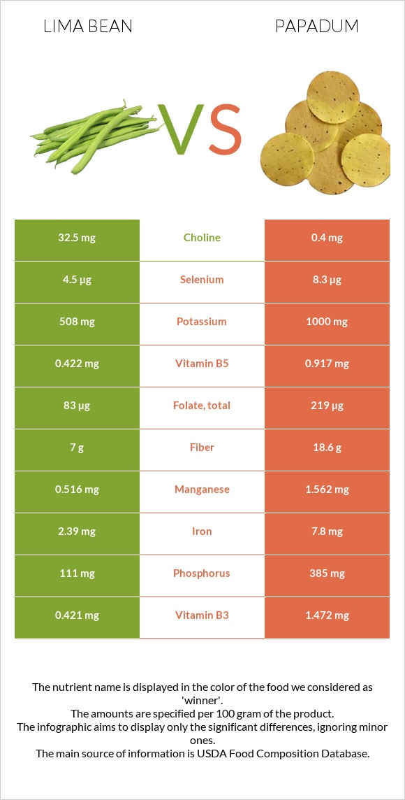 Lima bean vs Papadum infographic