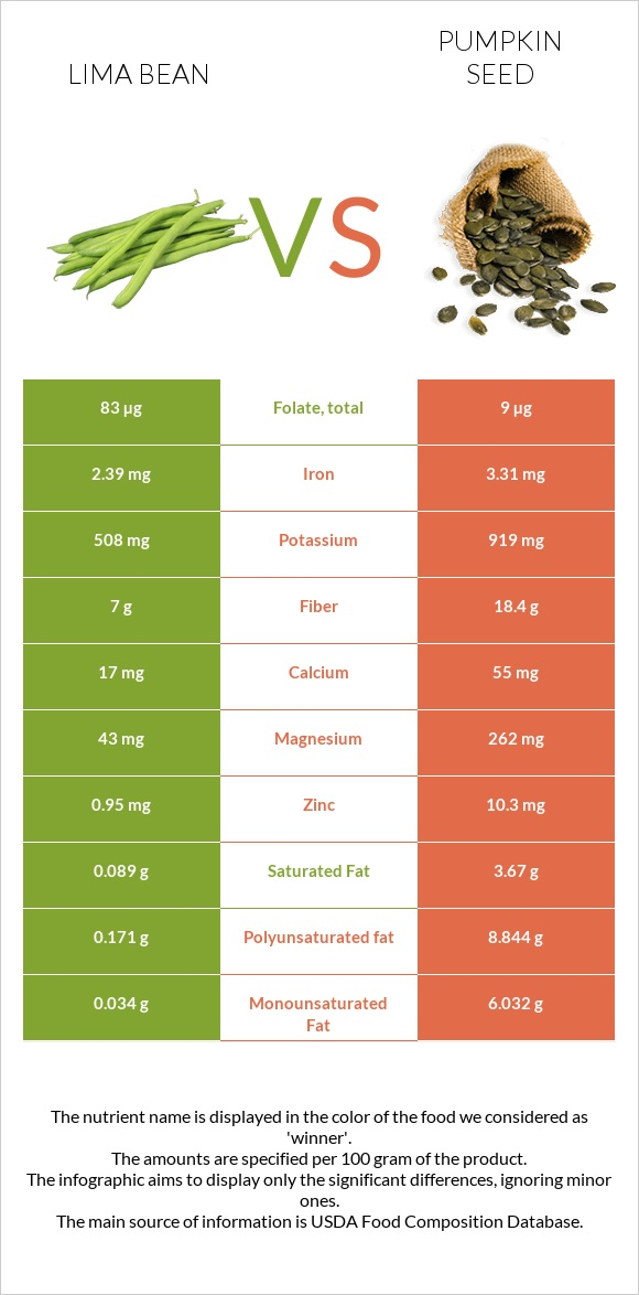 Lima bean vs Pumpkin seed infographic