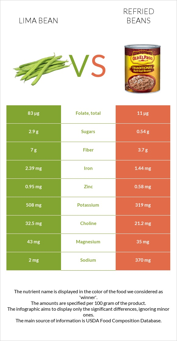 Lima bean vs Refried beans infographic
