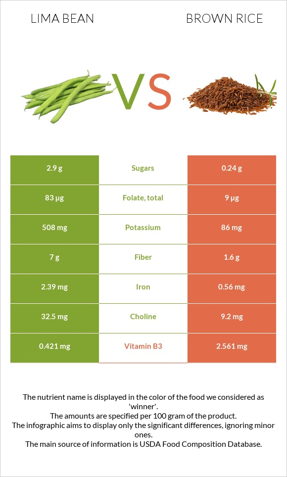 Lima bean vs Brown rice infographic