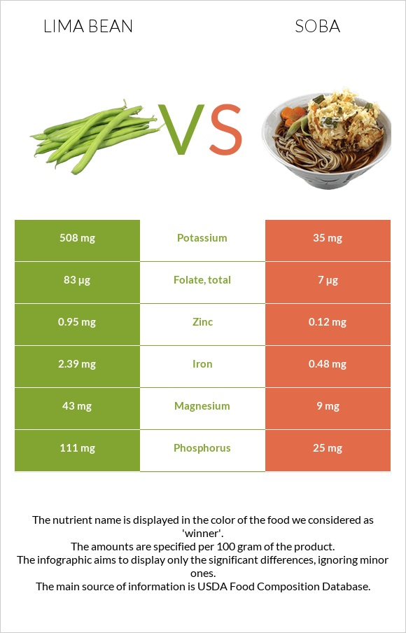 Lima bean vs Soba infographic