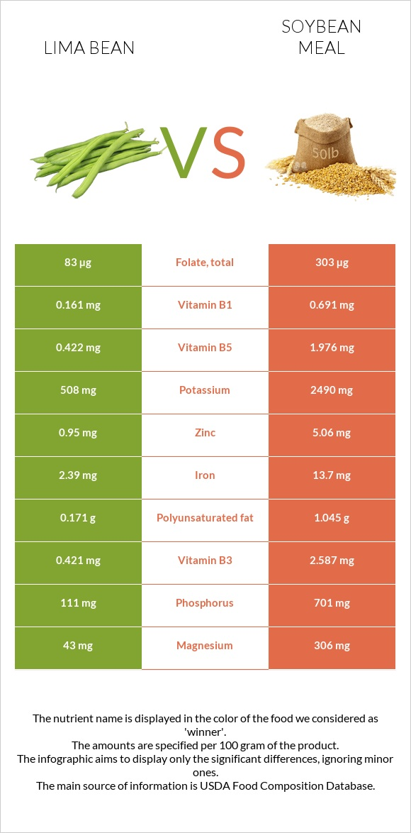 Lima bean vs Soybean meal infographic