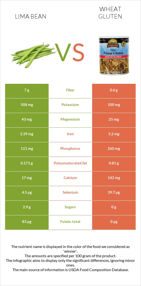 Lima bean vs Wheat gluten infographic