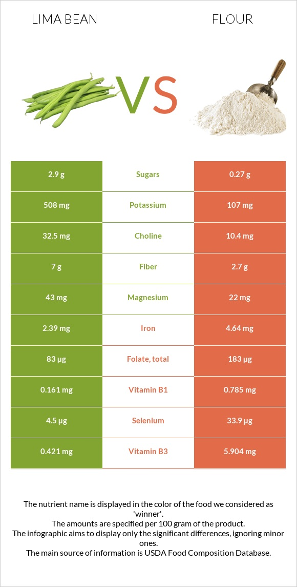 Lima bean vs Flour infographic