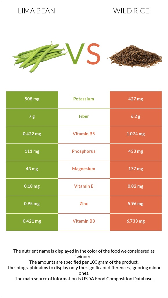 Lima bean vs Wild rice infographic