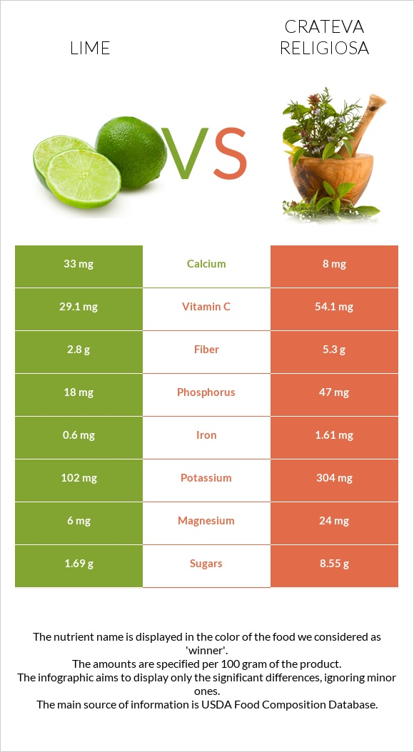 Lime vs Crateva religiosa infographic