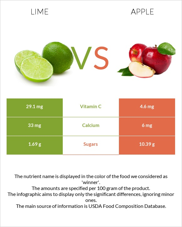 Lime vs Apple infographic