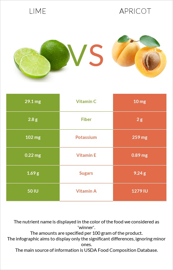 Lime vs Apricot infographic