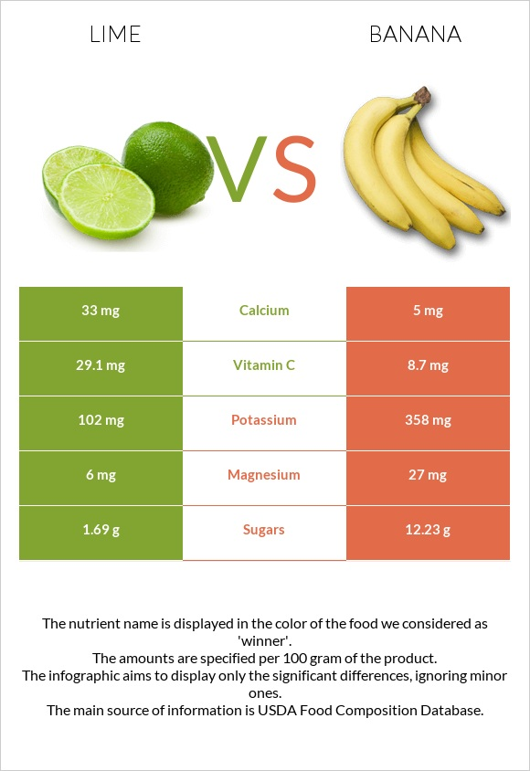 Lime vs Banana infographic