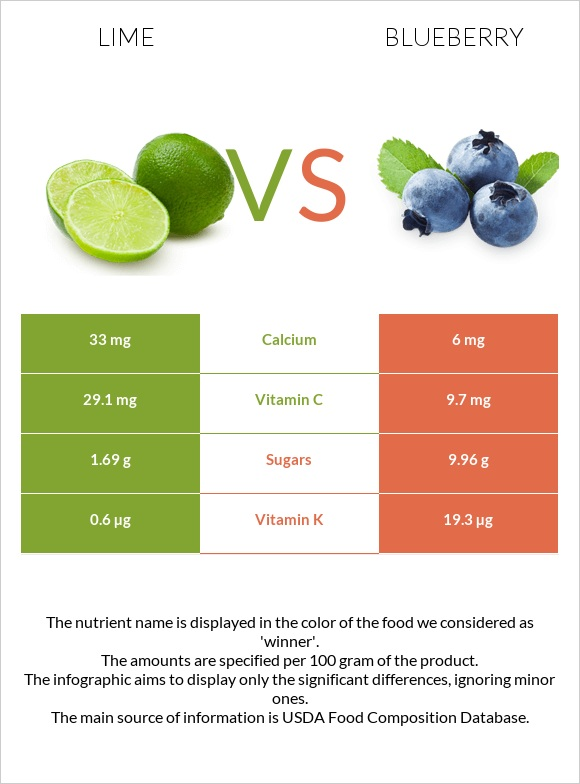 Lime vs Blueberry infographic
