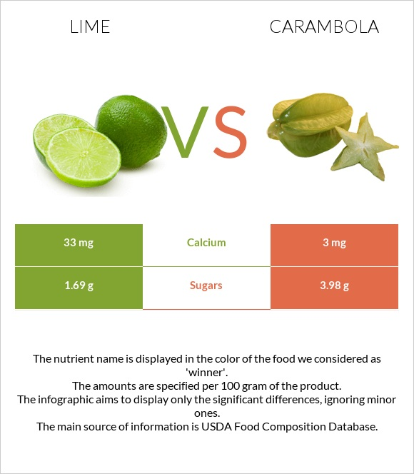 Lime vs Carambola infographic