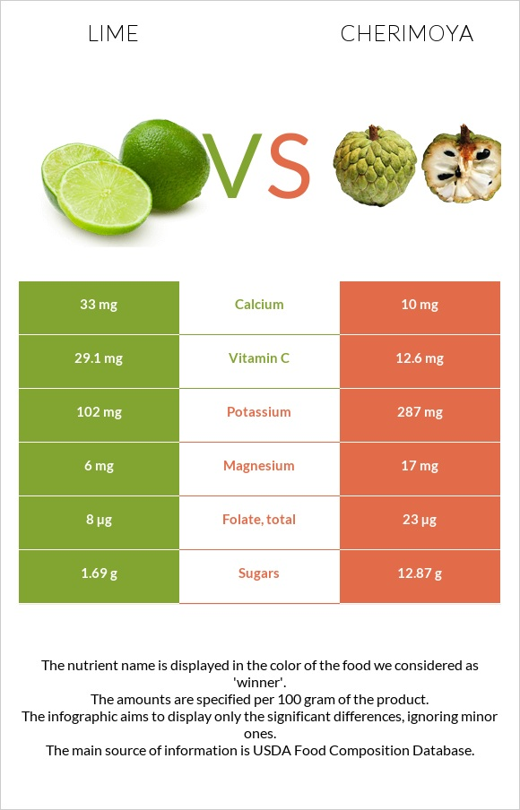 Lime vs Cherimoya infographic
