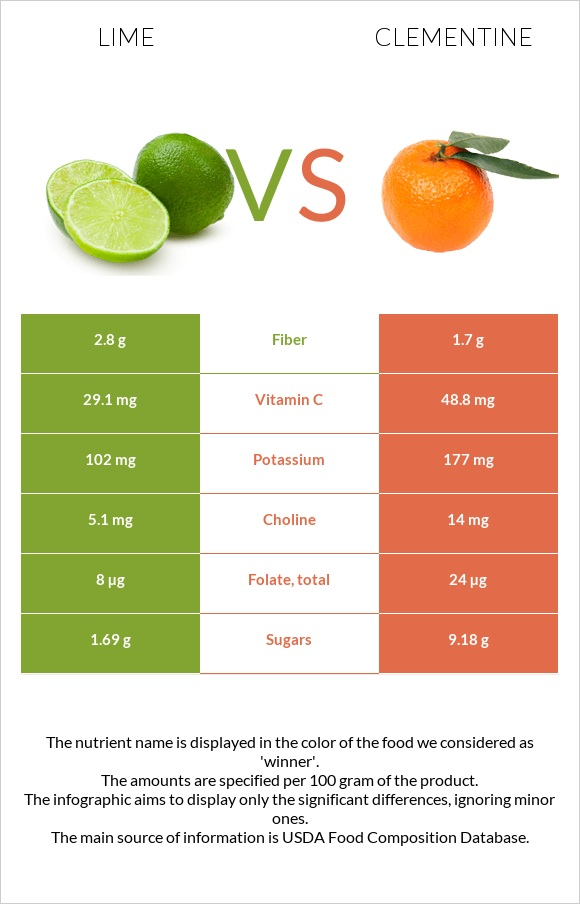 Lime vs Clementine infographic