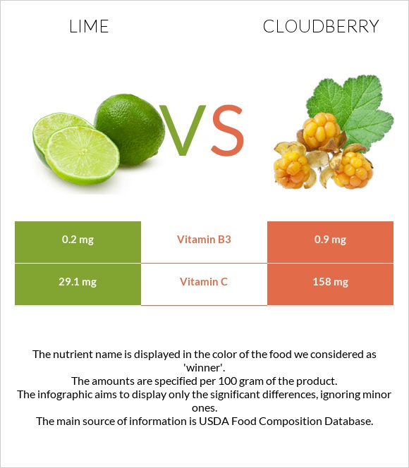 Lime vs Cloudberry infographic