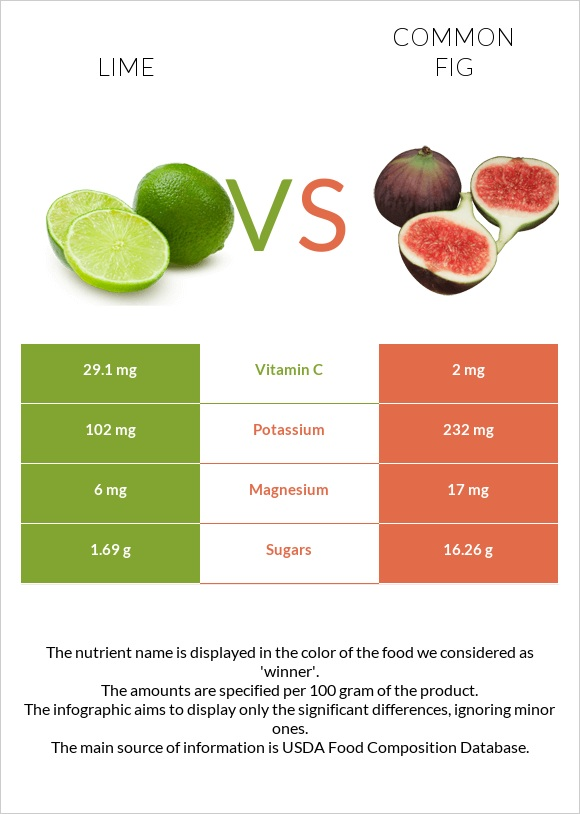 Lime vs Common fig infographic