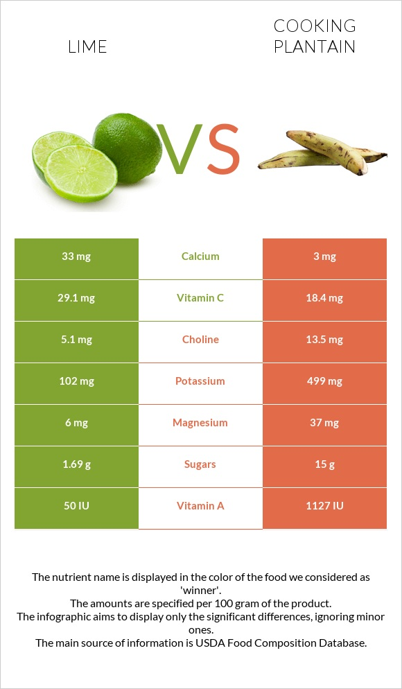 Lime vs Cooking plantain infographic