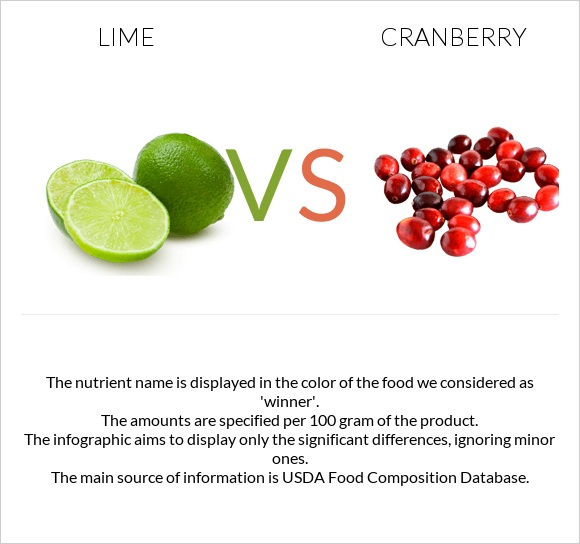 Lime vs Cranberry infographic